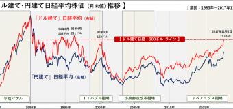 <開催終了>10/28(日)【⑧LP部】投資編:テクニカル指標の基本と今後の相場のチャート分析