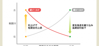 10/27(日)【💴⑧LP部】投資編:景気予測をしてみよう!〜逆イールドって何??〜