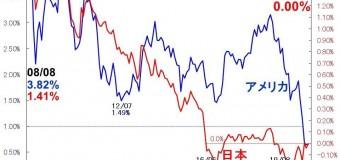 【💴⑧LP部:活動報告】コロナショック後のアメリカ国債利回りの暴落とその影響を検証