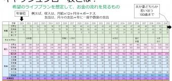 9/12(日)【💴⑧LP部】最新のキャッシュフロー表作りを学ぼう!〜モデルケースで具体的な将来設計を学ぶ〜