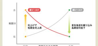 <開催終了>10/27(日)【💴⑧LP部】投資編:景気予測をしてみよう!〜逆イールドって何??〜